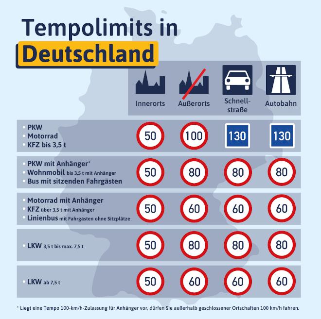 Diese Grafik informiert Sie über die geltenden Tempolimits in Deutschland.